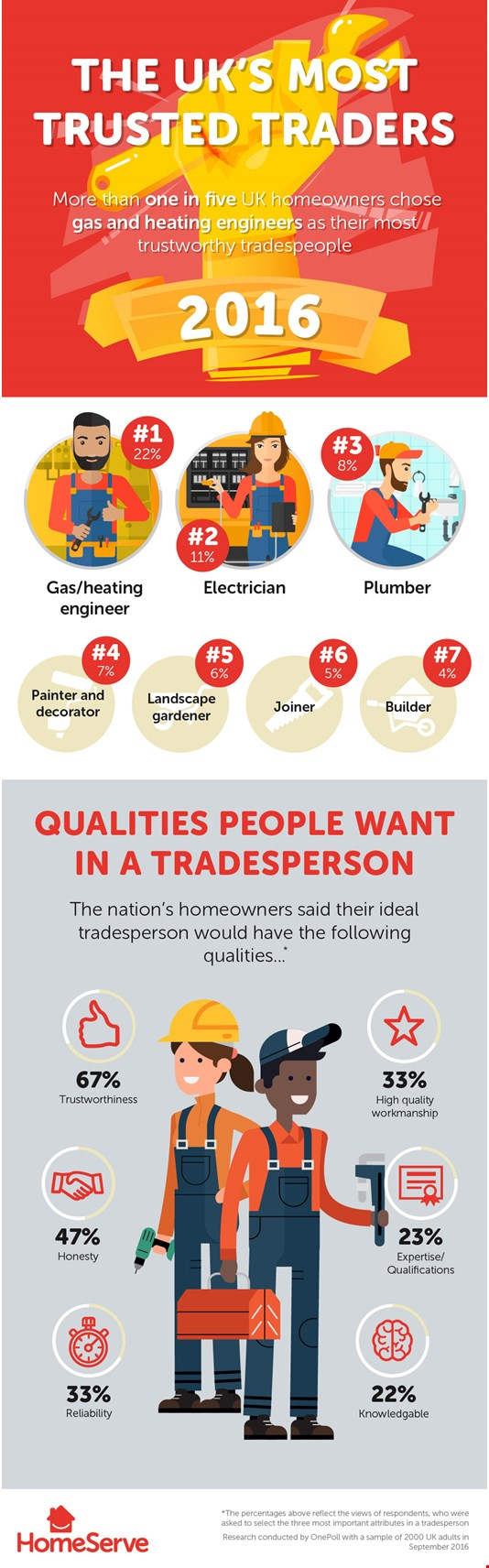 Trusted Traders Infographic