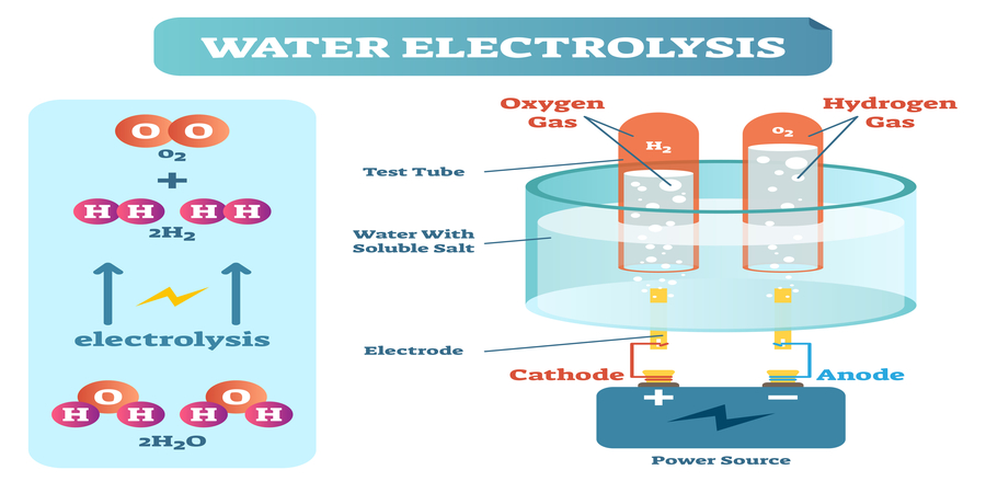 Hydrogen boiler powered by electrolysis